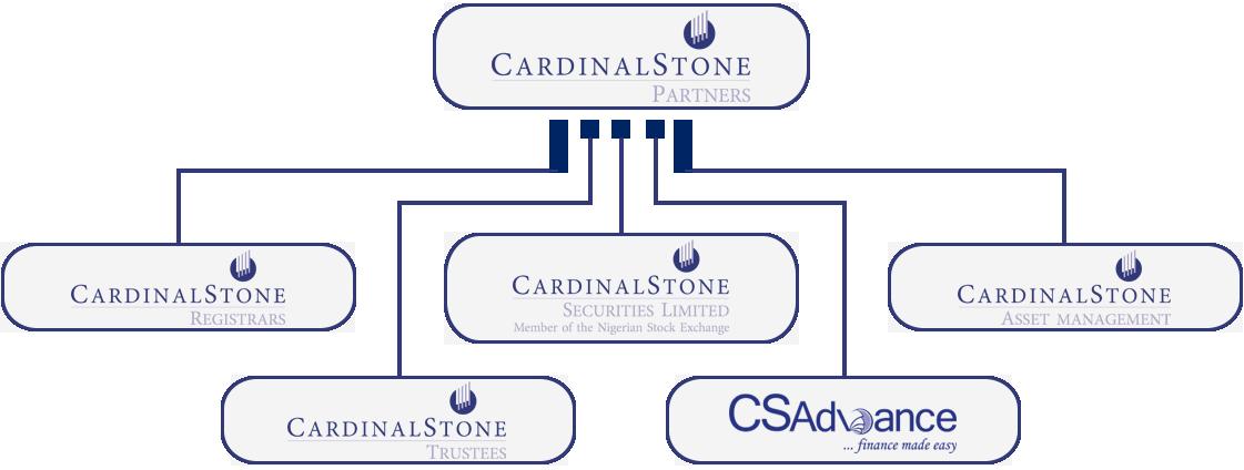 CardinalStone Structure